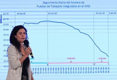 perdida de empleos en México